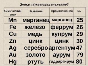 Знаки химических элементов Химический знак Название Произношение № Mn маргане