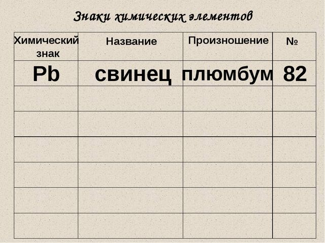 Знаки химических элементов Химический знак Название Произношение № Pb свинец...