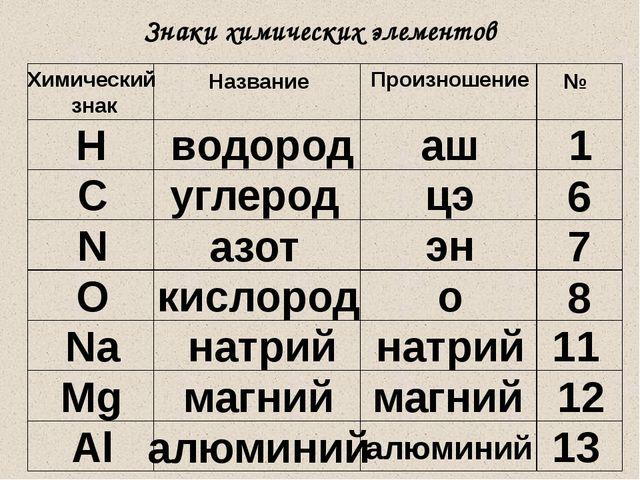 Знаки химических элементов Химический знак Название Произношение № Н водород...