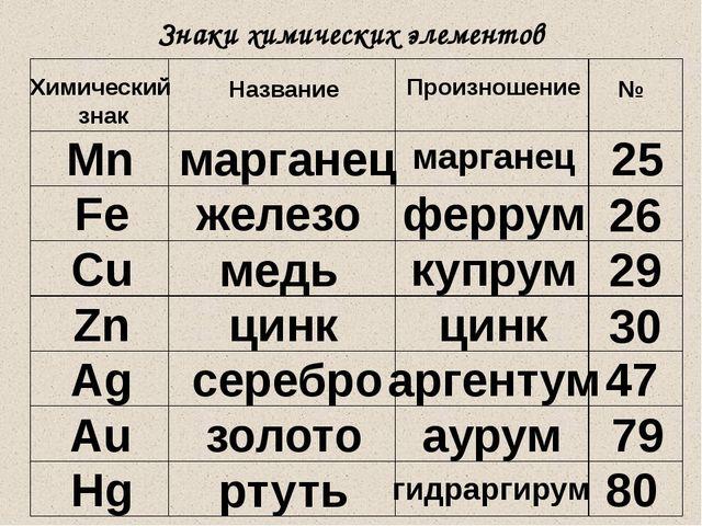 Знаки химических элементов Химический знак Название Произношение № Mn маргане...