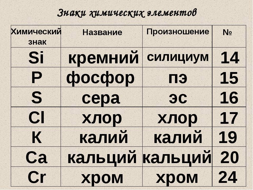 Знаки химических элементов Химический знак Название Произношение № Si кремний...