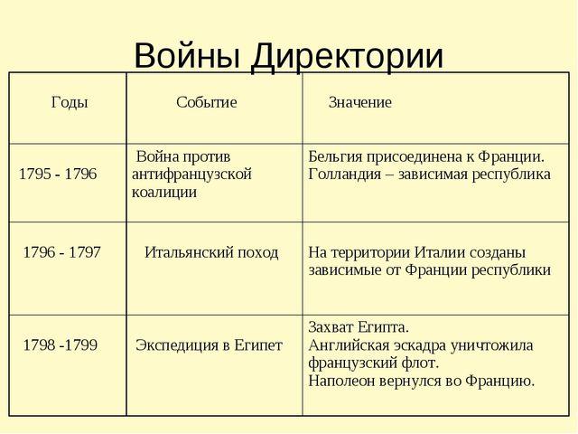 Войны Директории Годы Событие Значение 1795 - 1796 Война против антифранцу...