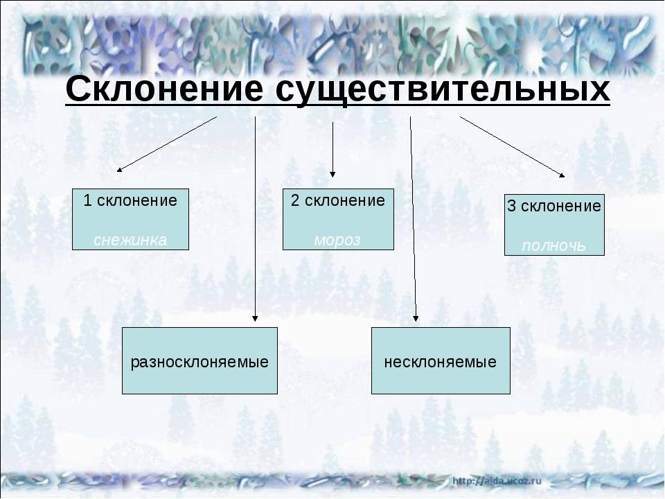 Склонение существительных 2 склонение мороз 1 склонение снежинка 3 склонение...