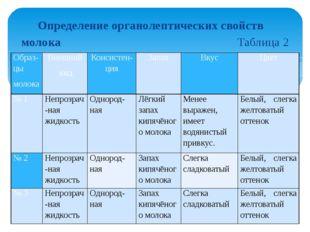 Определение органолептических свойств молока Таблица 2 Образ-цы молока Внешни