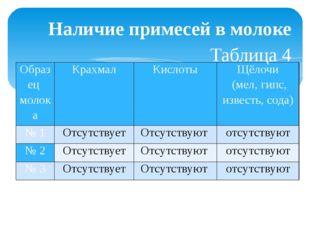 Наличие примесей в молоке Таблица 4 Образец молока Крахмал Кислоты  Щёлочи (