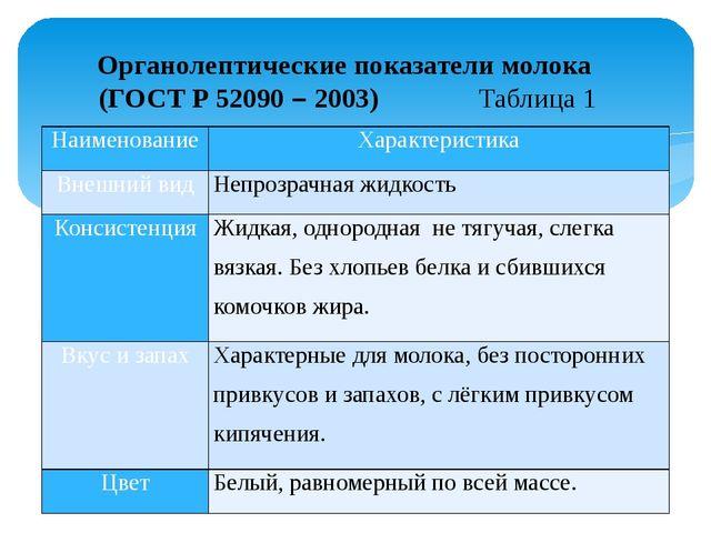Органолептические показатели молока (ГОСТ Р 52090 – 2003) Таблица 1 Наименов...