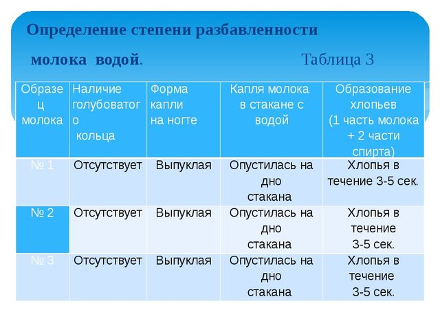 Определение степени разбавленности молока водой. Таблица 3 Образец молока  Н...