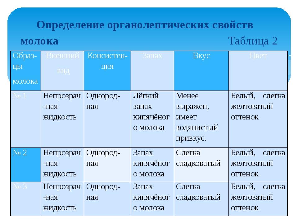 Определение органолептических свойств молока Таблица 2 Образ-цы молока Внешни...