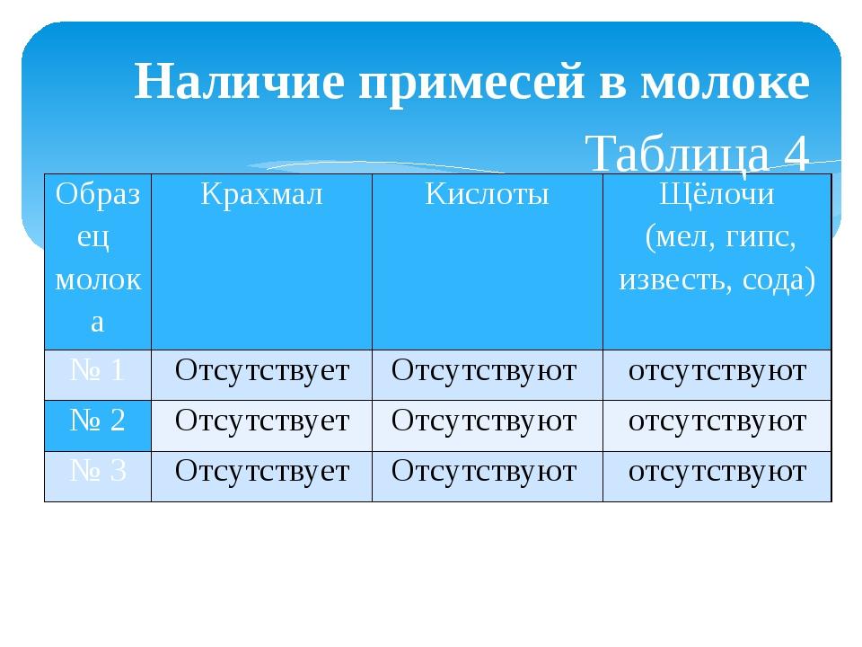 Наличие примесей в молоке Таблица 4 Образец молока Крахмал Кислоты  Щёлочи (...