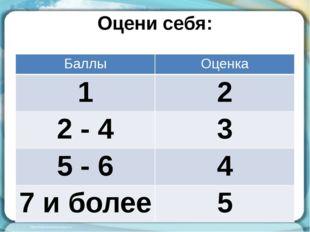 Оцени себя: Баллы Оценка 1 2 2 - 4 3 5 - 6 4 7 и более 5