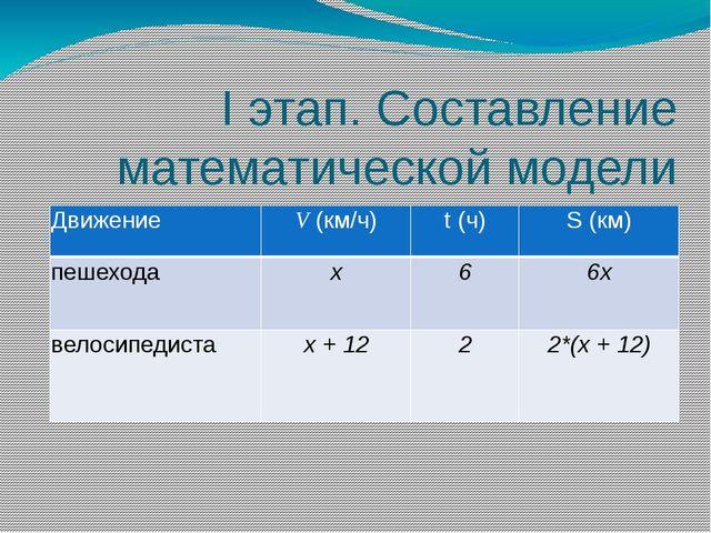 I этап. Составление математической модели Движение V(км/ч) t (ч) S (км) пешех...
