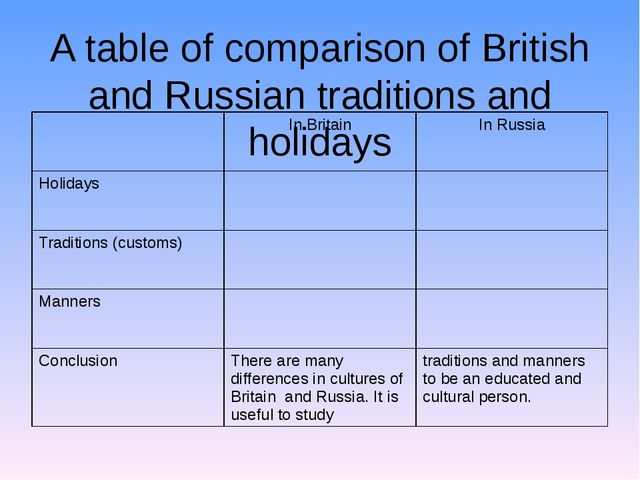 A table of comparison of British and Russian traditions and holidays In Brita...