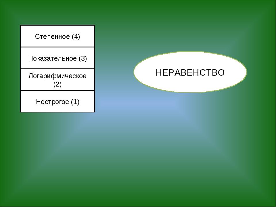 Степенное (4) Показательное (3) Логарифмическое (2) Нестрогое (1) НЕРАВЕНСТВО