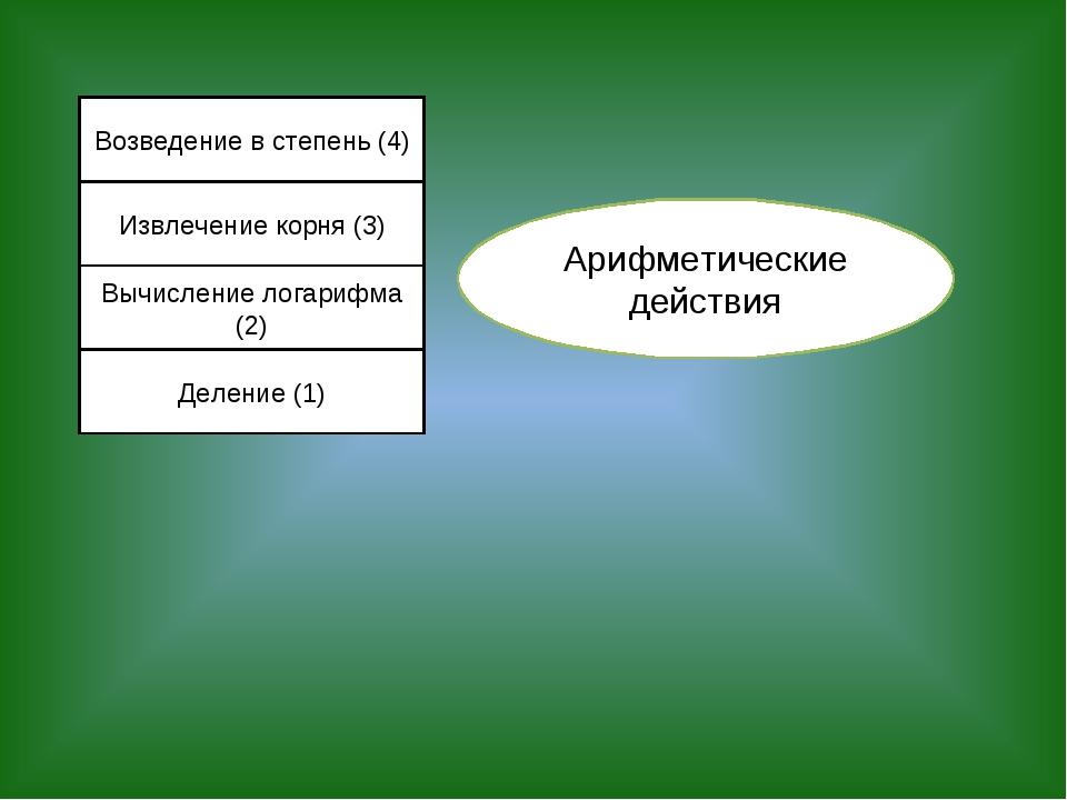 Возведение в степень (4) Извлечение корня (3) Вычисление логарифма (2) Делени...