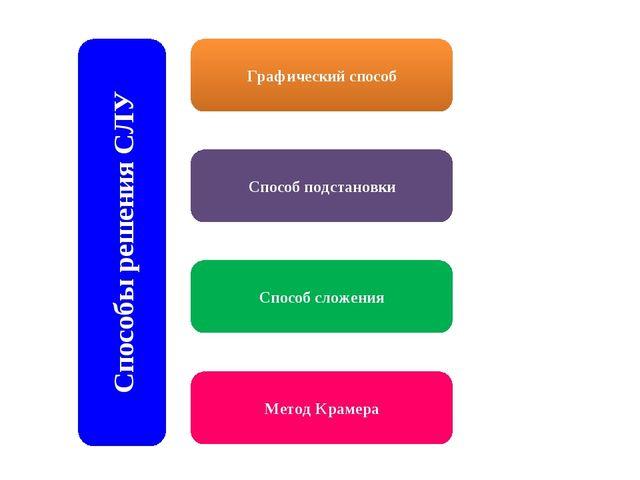 Графический способ Способы решения СЛУ Способ подстановки Способ сложения Мет...