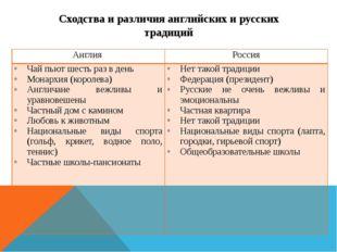 Сходства и различия английских и русских традиций Англия Россия Чай пьют шест