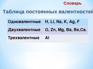 Таблица постоянных валентностей Словарь ОдновалентныеH, Li, Na, K, Ag, F Дву