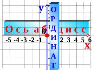 О с ь а б с ц и с с y x -5 -4 -3 -2 -1 1 2 3 4 5 6 4 3 2 1 -1 -2 -3 -4 0 О Р