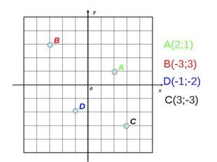 А(2;1) В(-3;3) D(-1;-2) С(3;-3)