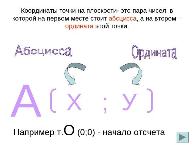 Координаты точки на плоскости- это пара чисел, в которой на первом месте стои...