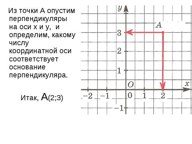 Из точки А опустим перпендикуляры на оси х и у, и определим, какому числу ко...