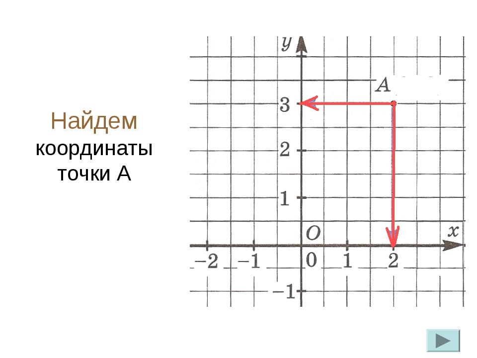 Найдем координаты точки А