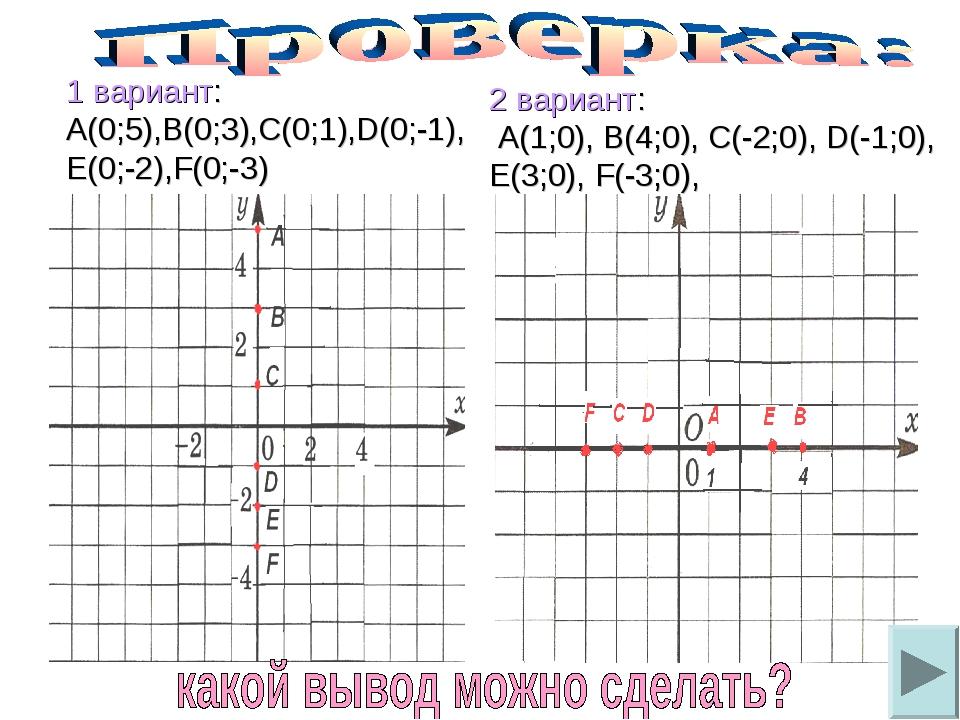 1 вариант: А(0;5),В(0;3),С(0;1),D(0;-1), Е(0;-2),F(0;-3) 2 вариант: А(1;0), В...
