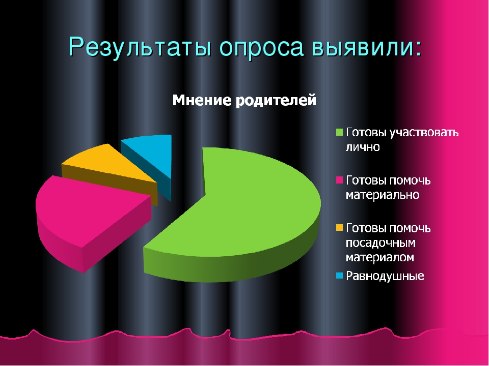 Результаты опроса выявили: