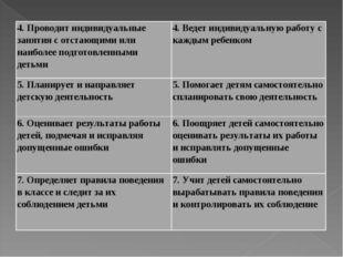 4. Проводит индивидуальные занятия с отстающими или наиболее подготовленными
