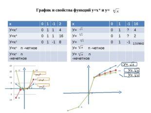 График и свойства функций у=х n и у= У=х4 У=х2 У=х3 У= У= У= х01-12 У=х2