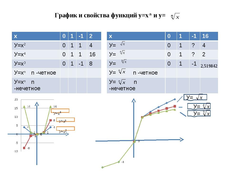 График и свойства функций у=х n и у= У=х4 У=х2 У=х3 У= У= У= х01-12 У=х2...