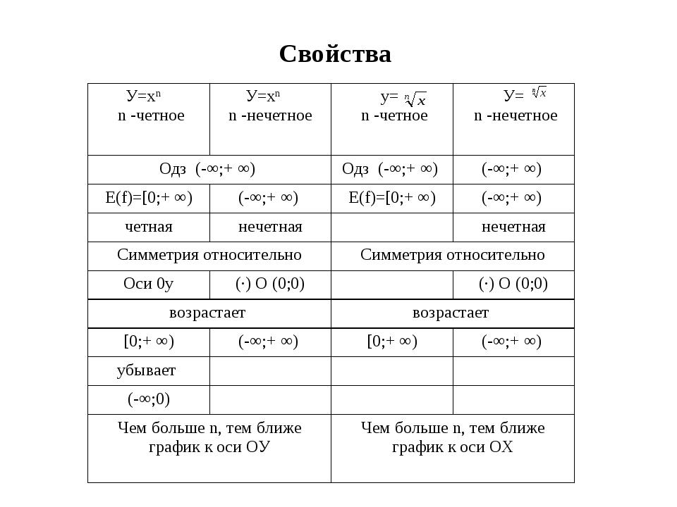 Свойства У=хn n -четноеУ=хn n -нечетное у= n -четное У= n -нечетное Одз (-...