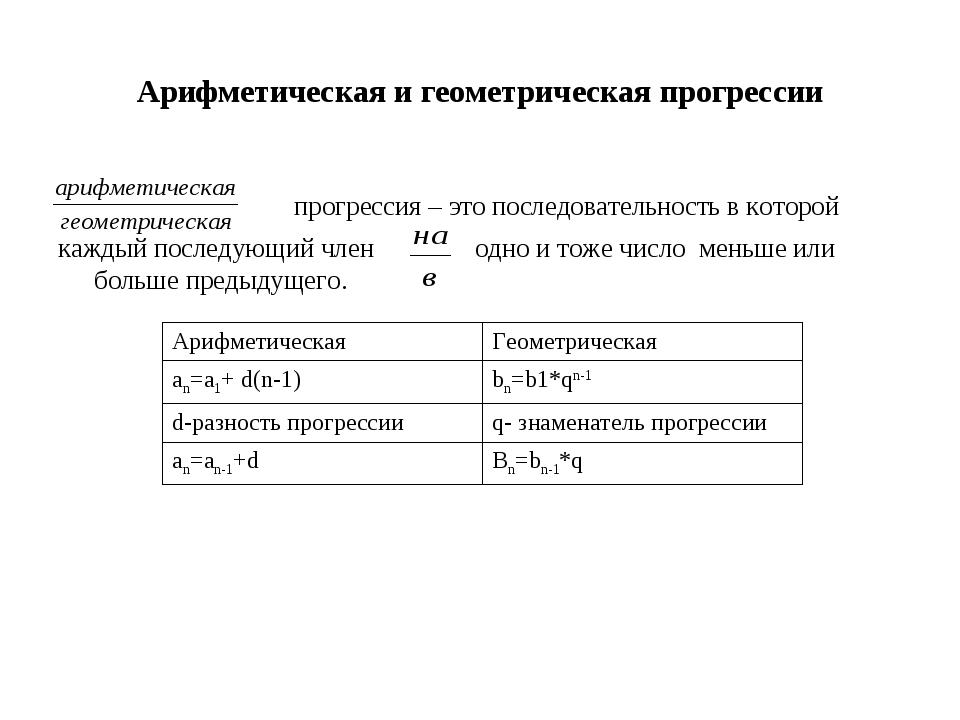 Арифметическая и геометрическая прогрессии прогрессия – это последовательност...