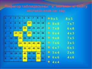 Пифагор таблицасының көмегімен көбейту кестесін еске сақтау 9 х 5 8 х 5 8 х 8