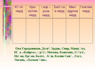 Ока Городовиков, Делгә Эрднь, Сивр, Манц һол, Иҗл, «Байрта», Әрәсә, Москва,