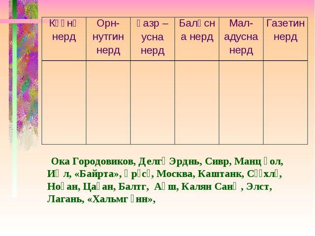Ока Городовиков, Делгә Эрднь, Сивр, Манц һол, Иҗл, «Байрта», Әрәсә, Москва,...