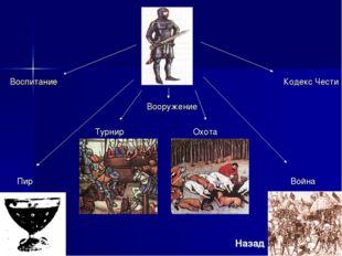 ВоспитаниеКодекс Чести Вооружение  Турнир  Охота Пир В