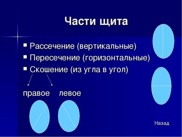 Части щита Рассечение (вертикальные) Пересечение (горизонтальные) Скошение (и...