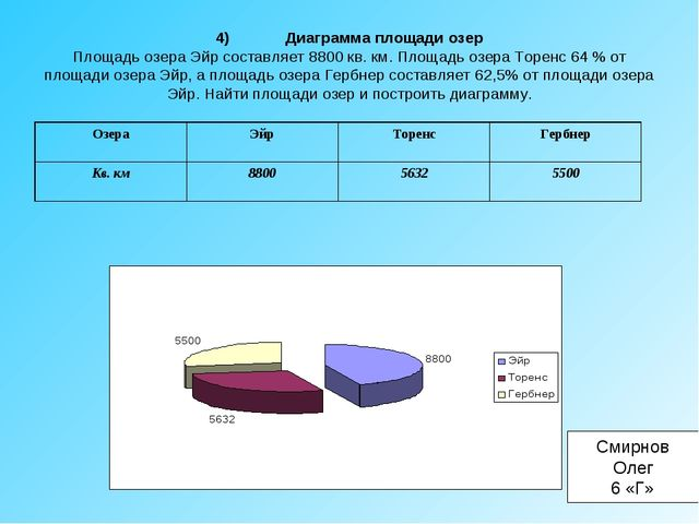 4)Диаграмма площади озер Площадь озера Эйр составляет 8800 кв. км. Площадь о...