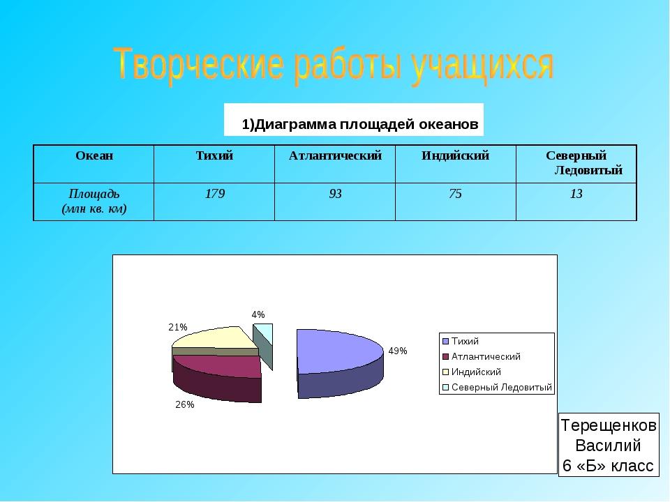 Терещенков Василий 6 «Б» класс 1)Диаграмма площадей океанов ОкеанТихийАтлан...