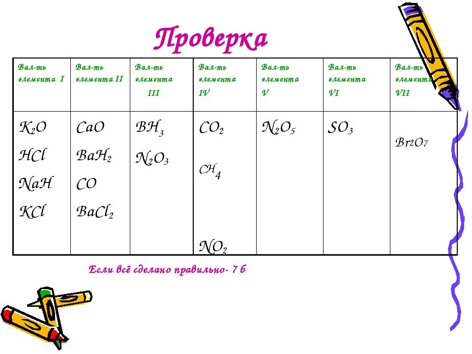 Проверка Если всё сделано правильно- 7 б Вал-ть элемента IВал-ть элемента II...