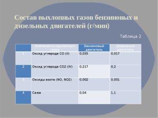 Состав выхлопных газов бензиновых и дизельных двигателей (г/мин) Таблица 2