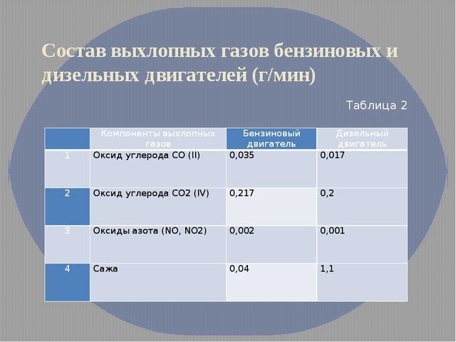 Состав выхлопных газов бензиновых и дизельных двигателей (г/мин) Таблица 2 ...