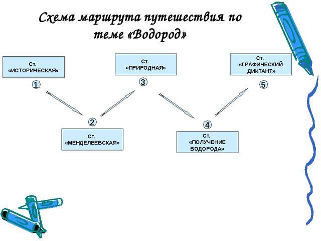 Схема маршрута путешествия по теме «Водород» 1 2 3 4 5 Ст. «ИСТОРИЧЕСКАЯ» Ст....
