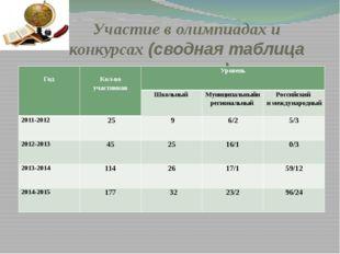Участие в олимпиадах и конкурсах (сводная таблица призеров) Год Кол-воучастни