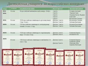 Достижения учащихся во всероссийских конкурсах ГОД УРОВЕНЬ НАИМЕНОВАНИЕ РЕЗУЛ