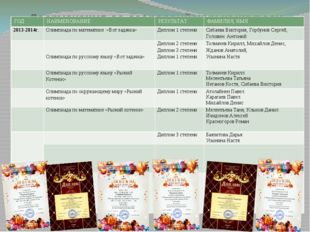 Достижения во всероссийских конкурсах ГОД НАИМЕНОВАНИЕ РЕЗУЛЬТАТ ФАМИЛИЯ, ИМЯ