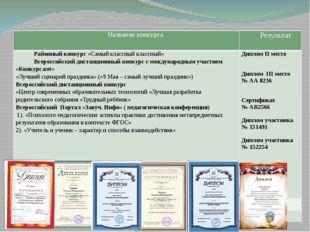 Личное участие в конкурсах, конференциях Название конкурса Результат Районны