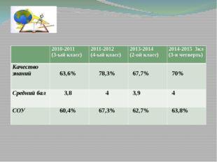 Диагностика обученности учащихся за 2010-2015 учебные года 2010-2011 (3-ый к