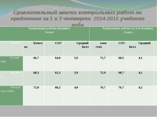 Сравнительный анализ контрольных работ по предметам за 1 и 3 четверти 2014-20